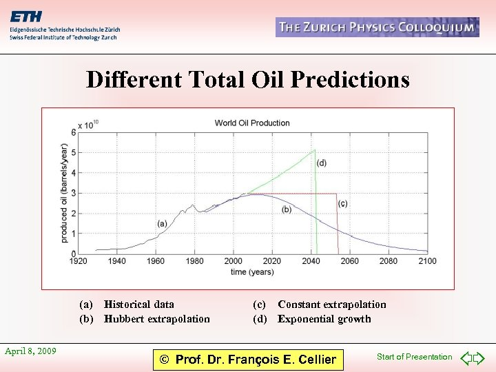 Different Total Oil Predictions (a) Historical data (b) Hubbert extrapolation April 8, 2009 (c)