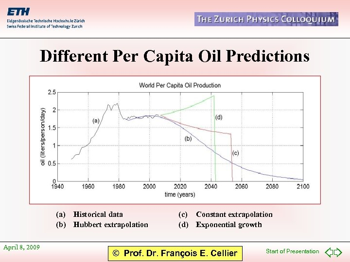 Different Per Capita Oil Predictions (a) Historical data (b) Hubbert extrapolation April 8, 2009