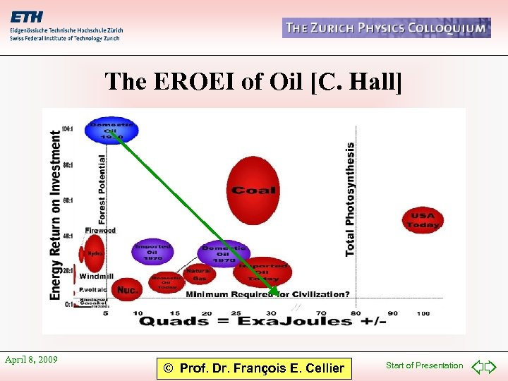 The EROEI of Oil [C. Hall] April 8, 2009 © Prof. Dr. François E.