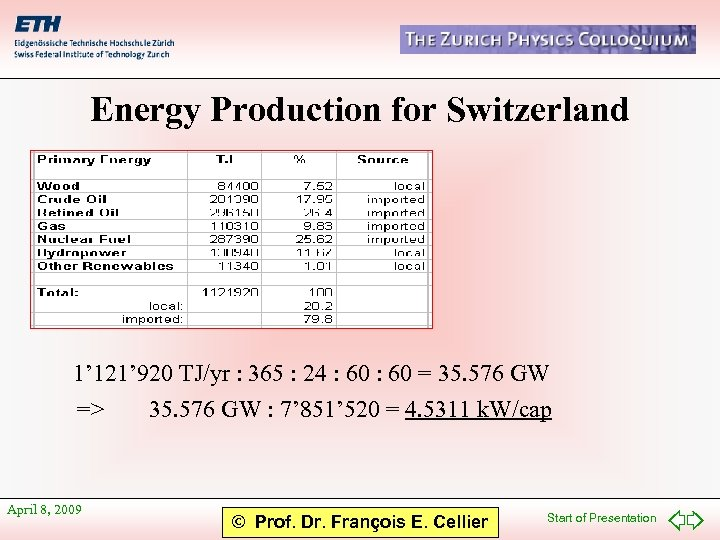 Energy Production for Switzerland 1' 121' 920 TJ/yr : 365 : 24 : 60