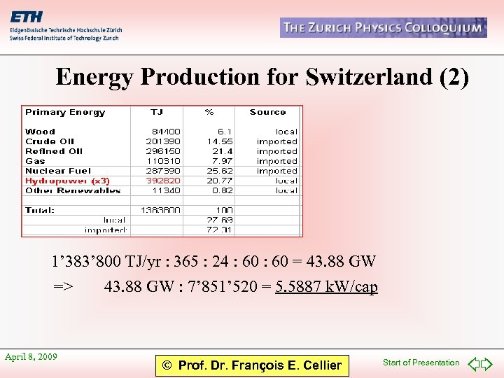 Energy Production for Switzerland (2) 1' 383' 800 TJ/yr : 365 : 24 :