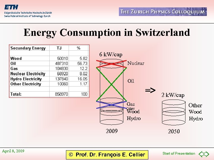 Energy Consumption in Switzerland 6 k. W/cap Nuclear Oil => 2 k. W/cap Gas