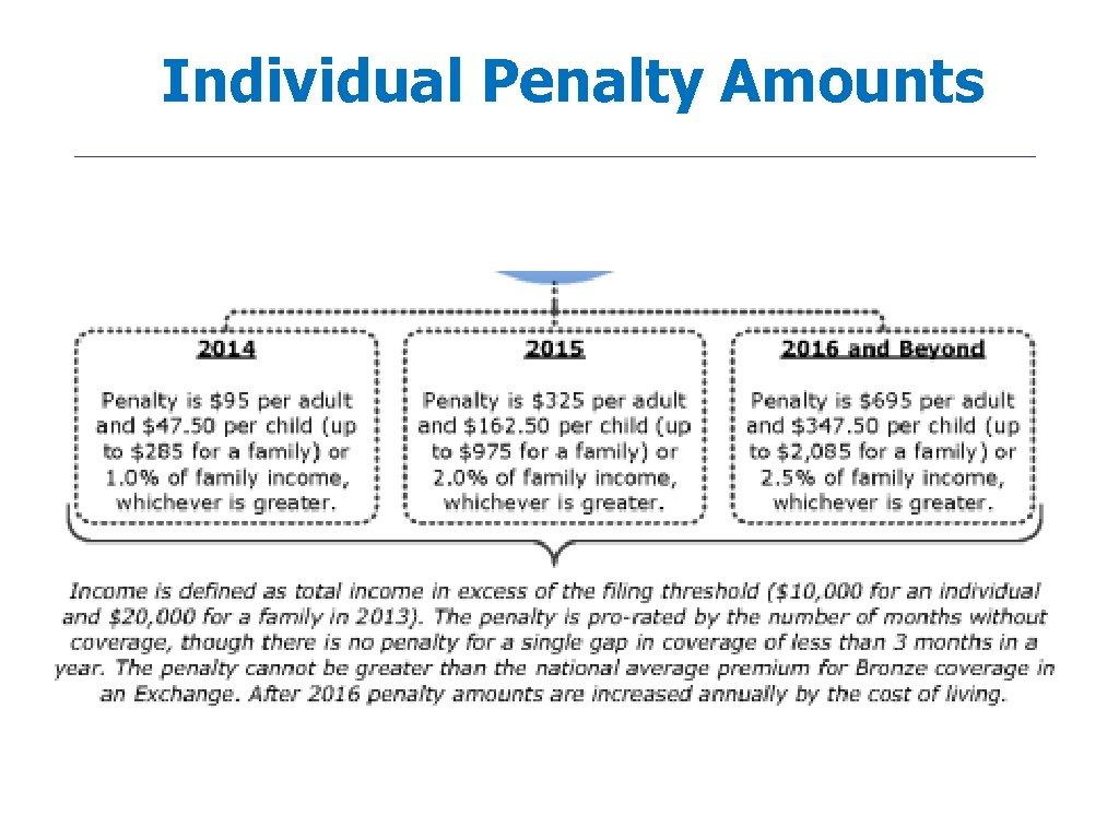 Individual Penalty Amounts