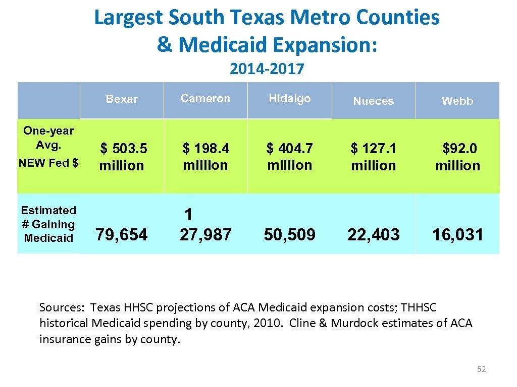 Largest South Texas Metro Counties & Medicaid Expansion: 2014 -2017 Bexar Cameron Hidalgo Nueces