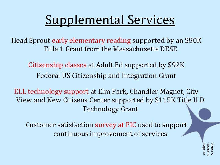 Supplemental Services Head Sprout early elementary reading supported by an $80 K Title 1