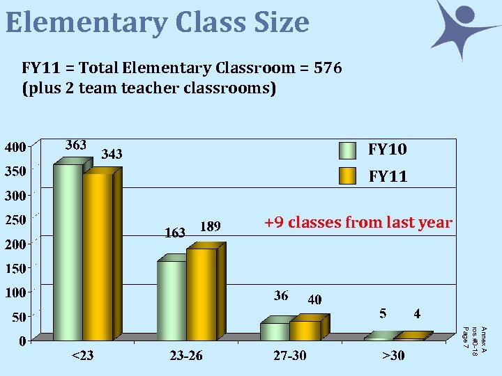 Elementary Class Size FY 11 = Total Elementary Classroom = 576 (plus 2 team