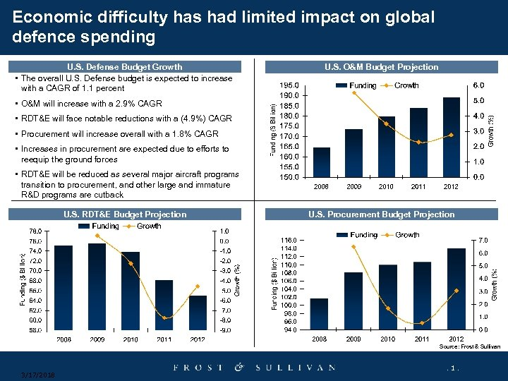 Economic difficulty has had limited impact on global defence spending U. S. Defense Budget