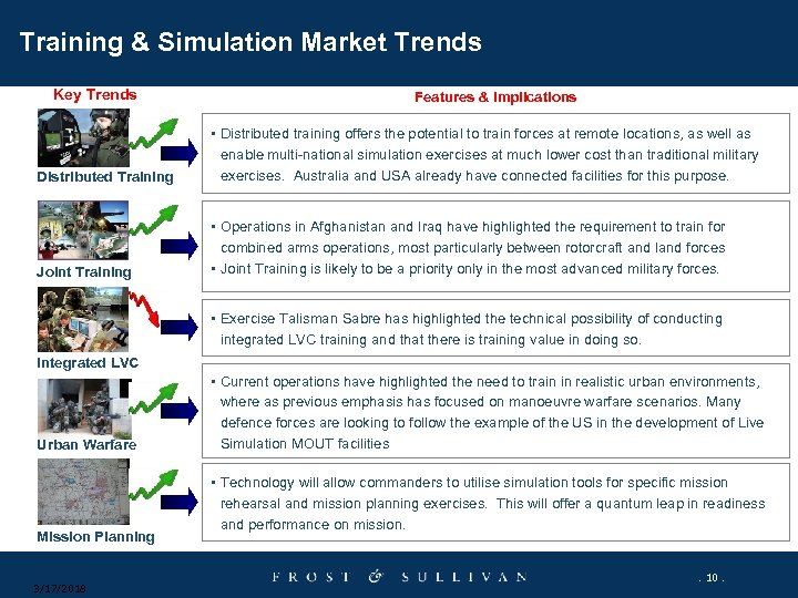 Training & Simulation Market Trends Key Trends Features & Implications Distributed Training • Distributed