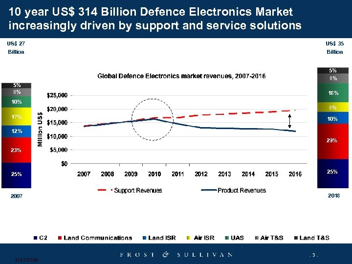 10 year US$ 314 Billion Defence Electronics Market increasingly driven by support and service