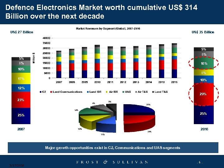 Defence Electronics Market worth cumulative US$ 314 Billion over the next decade US$ 27