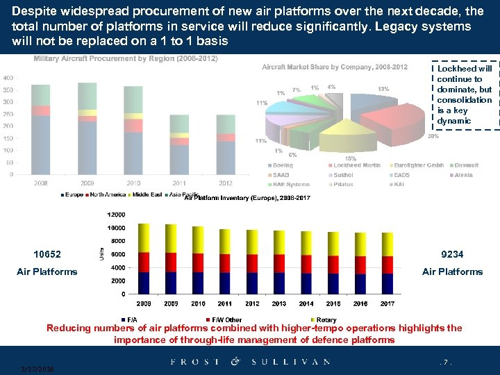 Despite widespread procurement of new air platforms over the next decade, the total number