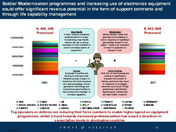 Soldier Modernisation programmes and increasing use of electronics equipment could offer significant revenue potential