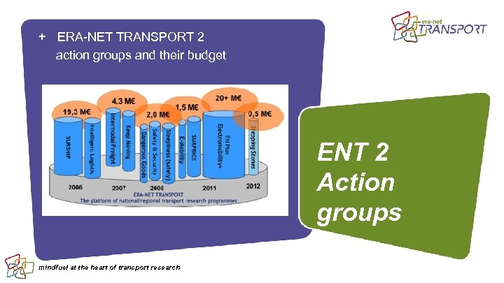 + ERA-NET TRANSPORT 2 action groups and their budget ENT 2 Action groups mindfuel