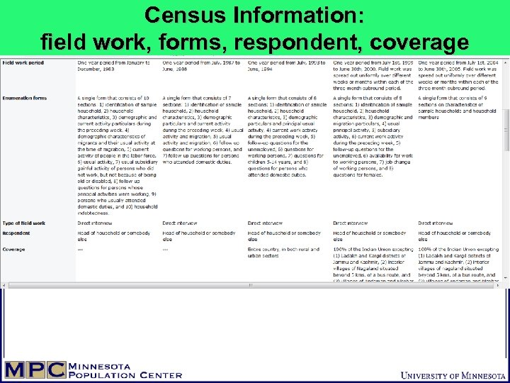 Census Information: field work, forms, respondent, coverage