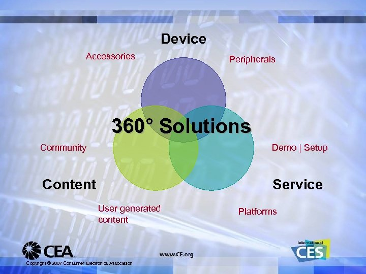 Device Accessories Peripherals 360° Solutions Community Demo | Setup Content Service User generated content