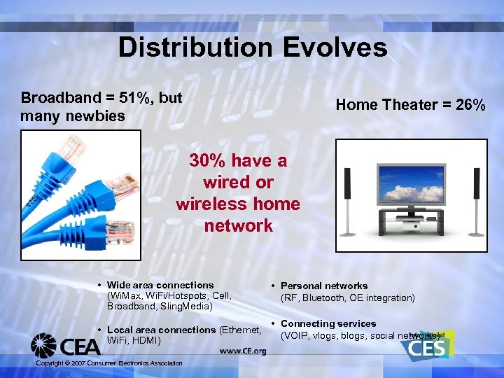 Distribution Evolves Broadband = 51%, but many newbies Home Theater = 26% 30% have