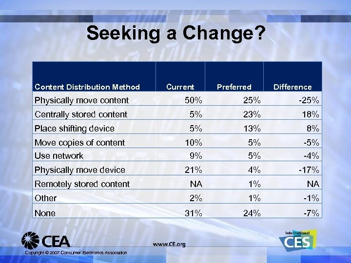Seeking a Change? Content Distribution Method Current Preferred Difference Physically move content 50% 25%