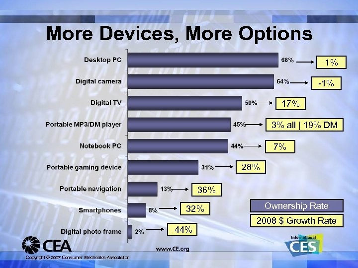 More Devices, More Options 1% -1% 17% 3% all | 19% DM 7% 28%