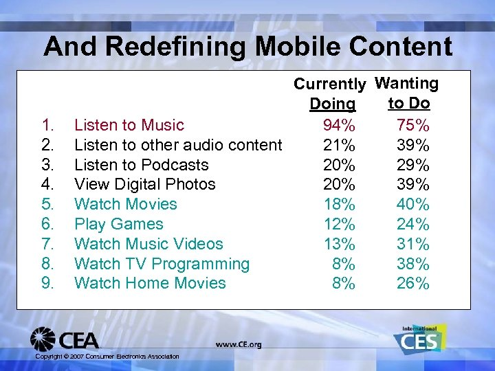 And Redefining Mobile Content 1. 2. 3. 4. 5. 6. 7. 8. 9. Currently
