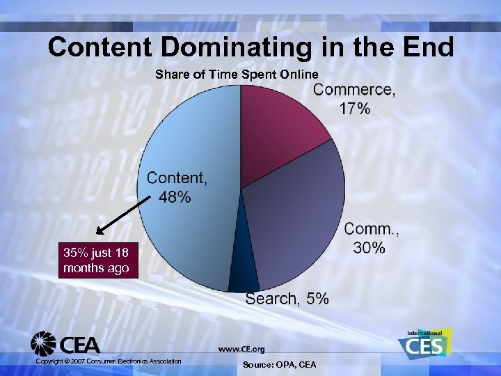 Content Dominating in the End Share of Time Spent Online 35% just 18 months