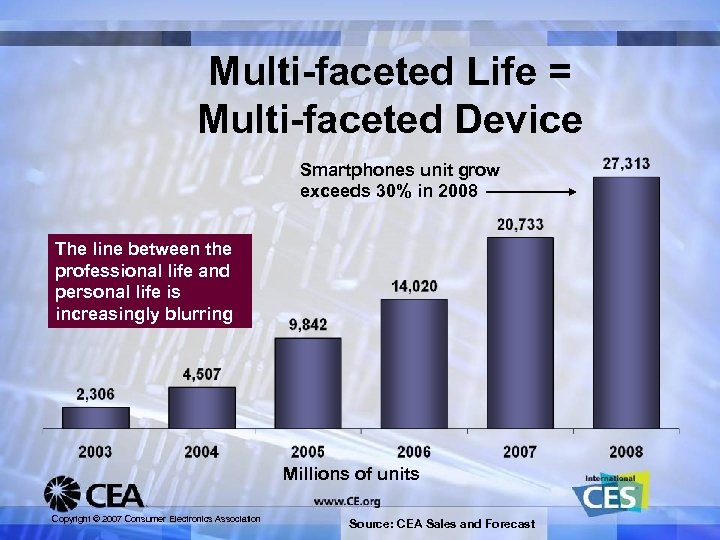 Multi-faceted Life = Multi-faceted Device Smartphones unit grow exceeds 30% in 2008 The line