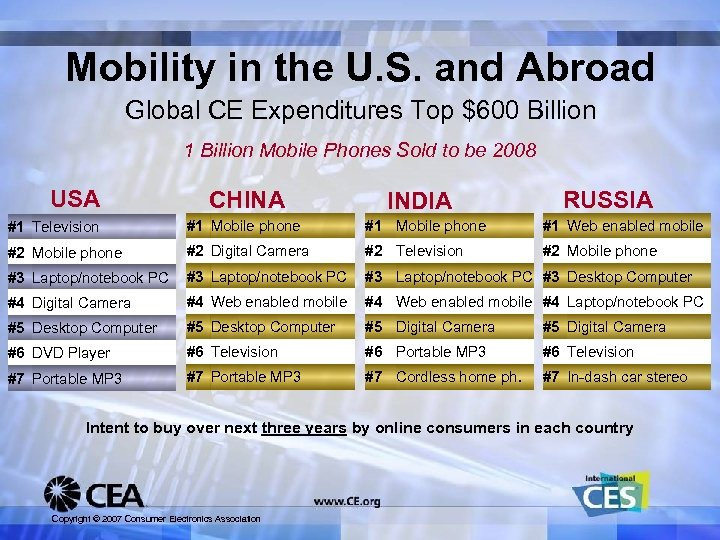 Mobility in the U. S. and Abroad Global CE Expenditures Top $600 Billion 1