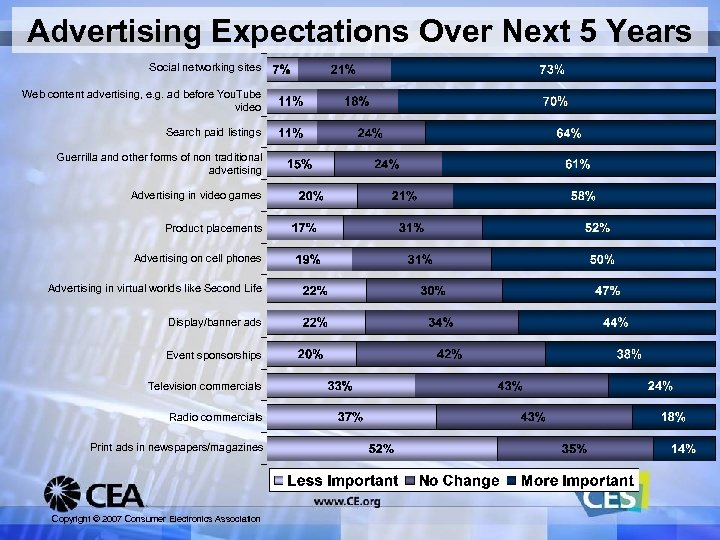 Advertising Expectations Over Next 5 Years Social networking sites Web content advertising, e. g.