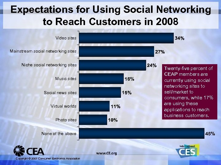 Expectations for Using Social Networking to Reach Customers in 2008 Video sites Mainstream social