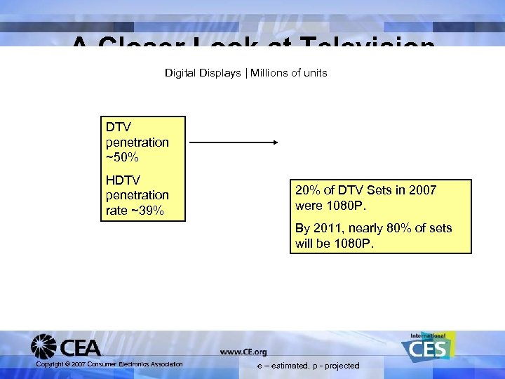 A Closer Look at Television Digital Displays | Millions of units DTV penetration ~50%