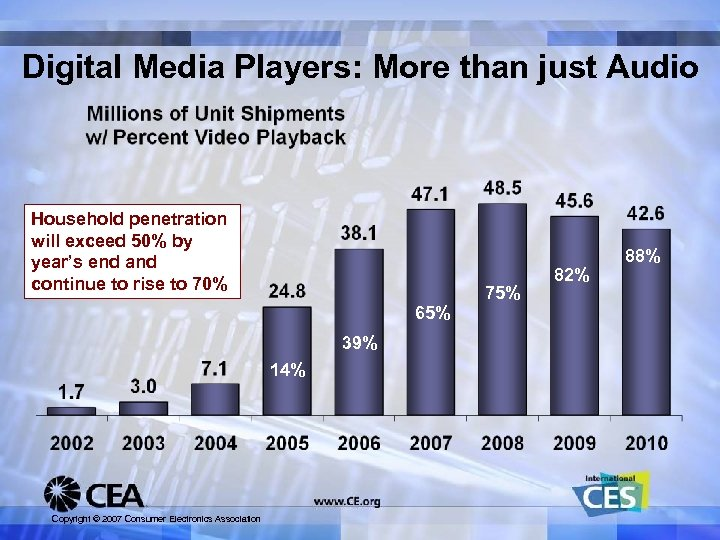 Digital Media Players: More than just Audio Household penetration will exceed 50% by year's