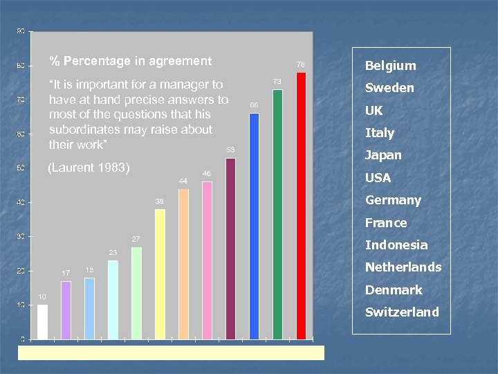 """% Percentage in agreement Belgium """"It is important for a manager to have at"""