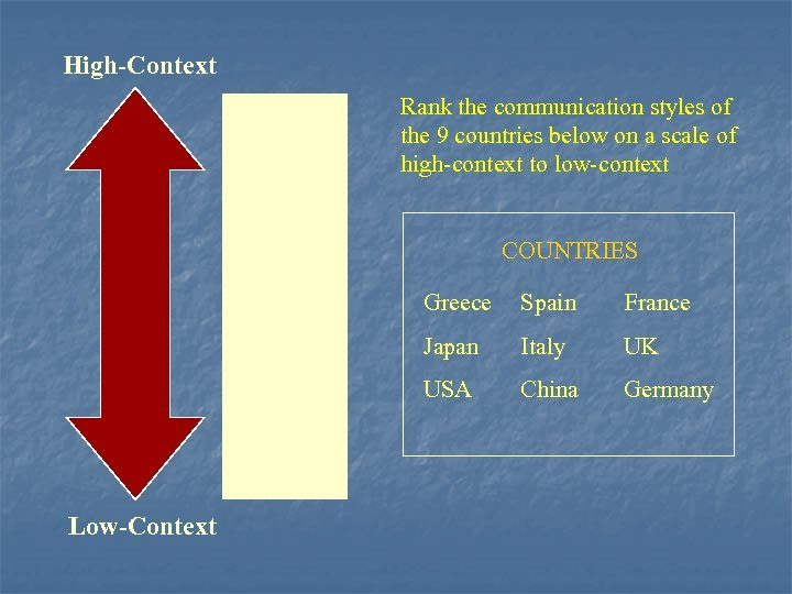 High-Context Japan China Rank the communication styles of the 9 countries below on a