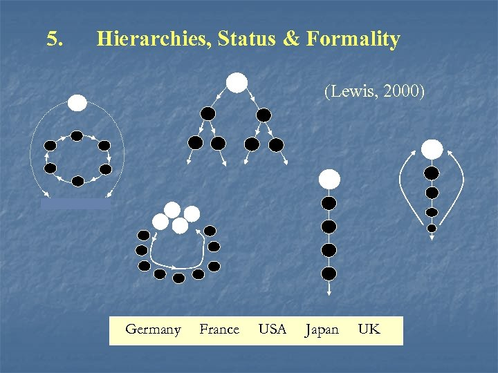 5. Hierarchies, Status & Formality (Lewis, 2000) Germany France USA Japan UK