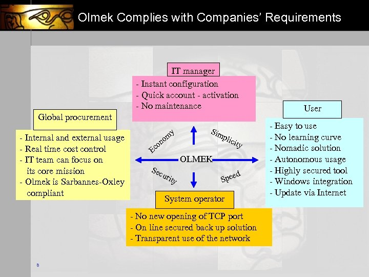 Olmek Complies with Companies' Requirements IT manager - Instant configuration - Quick account -