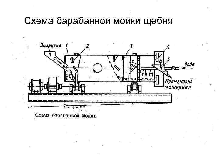 Схема барабанной мойки щебня