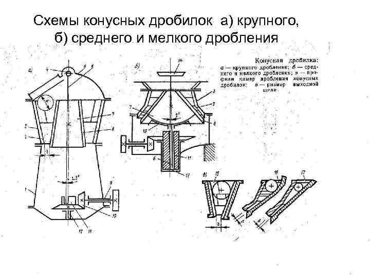 Схемы конусных дробилок а) крупного, б) среднего и мелкого дробления