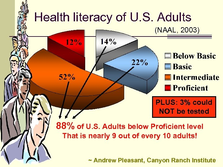 Health literacy of U. S. Adults (NAAL, 2003) PLUS: 3% could NOT be tested