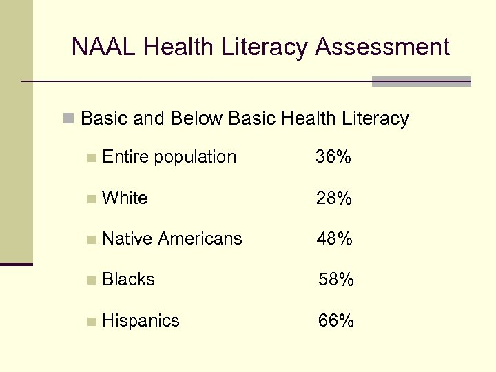 NAAL Health Literacy Assessment n Basic and Below Basic Health Literacy n Entire population