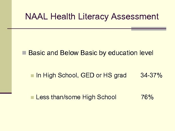 NAAL Health Literacy Assessment n Basic and Below Basic by education level n In