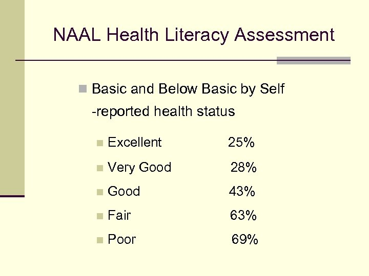 NAAL Health Literacy Assessment n Basic and Below Basic by Self -reported health status