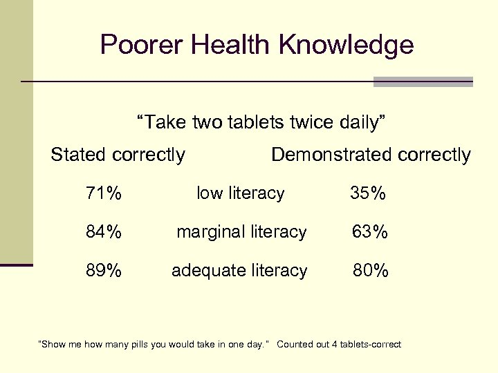 """Poorer Health Knowledge """"Take two tablets twice daily"""" Stated correctly Demonstrated correctly 71% low"""