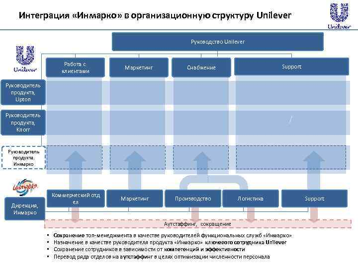 organizational chart for unilever Business case study: unilever corporate culture & values  regional teams fall below international executives in the company's organizational chart these teams are split among america, western.