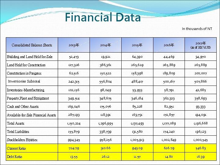 Financial Data In thousands of NT 2017年 Consolidated Balance Sheets 2013年 2014年 2015年 2016年