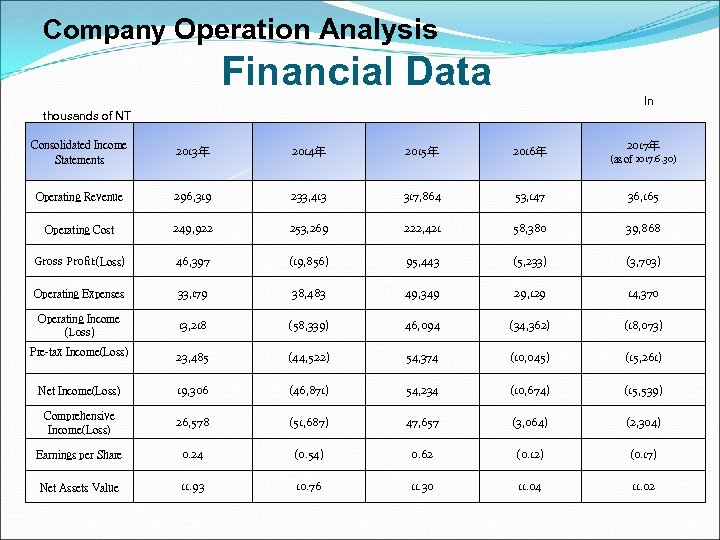 Company Operation Analysis Financial Data In thousands of NT 2017年 Consolidated Income Statements 2013年