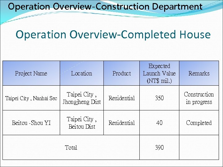 Operation Overview-Construction Department Operation Overview-Completed House Project Name Location Product Expected Launch Value (NT$