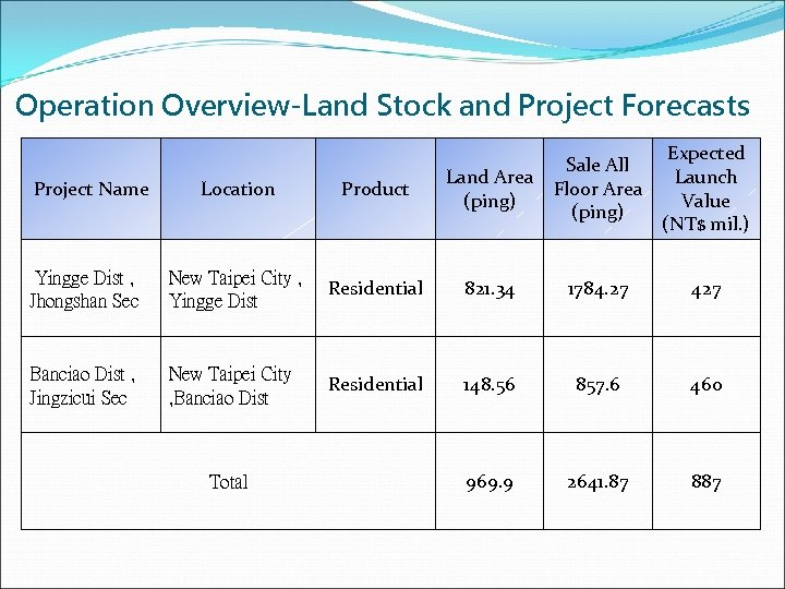 Operation Overview-Land Stock and Project Forecasts Expected Launch Value (NT$ mil. ) Location Product