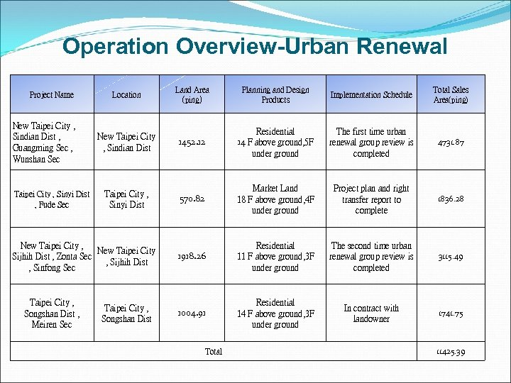Operation Overview-Urban Renewal Project Name New Taipei City , Sindian Dist , Guangming Sec