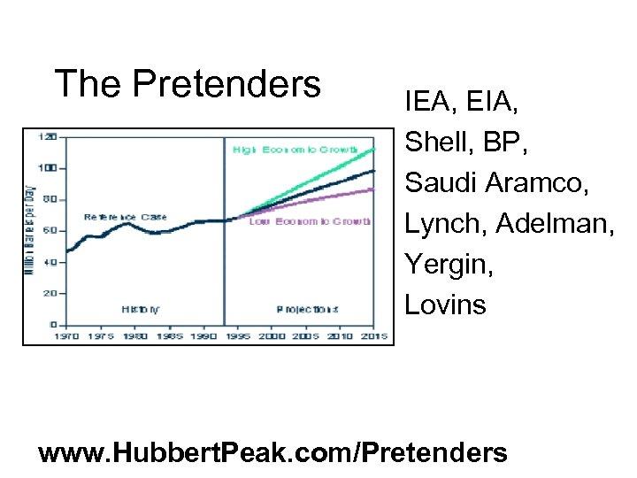 The Pretenders IEA, EIA, Shell, BP, Saudi Aramco, Lynch, Adelman, Yergin, Lovins www. Hubbert.