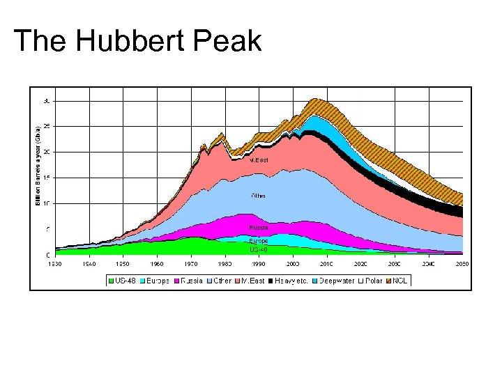The Hubbert Peak