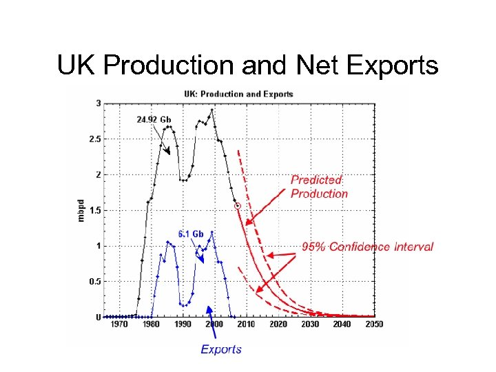 UK Production and Net Exports